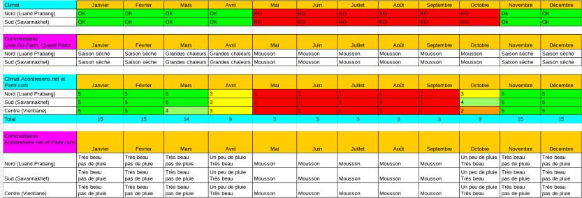 Exemple_climat_laos